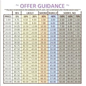 Anthropologie Bags - Reasonable Offers Chart